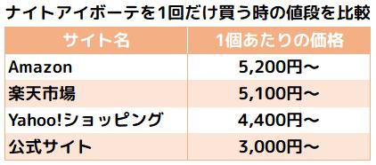 ナイトアイボーテ1本あたりの価格を通販と公式サイトで比較