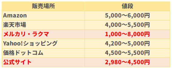 ナイトアイボーテの中古最安値は1,000円、新品最安値は2,980円