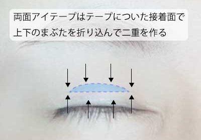 両面アイテープはテープの接着面でまぶた同士を接着する
